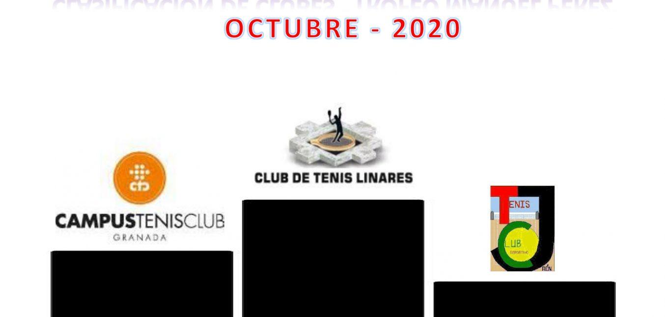 """""""TROFEO MANUEL PEREZ"""" - OCTUBRE 2020"""