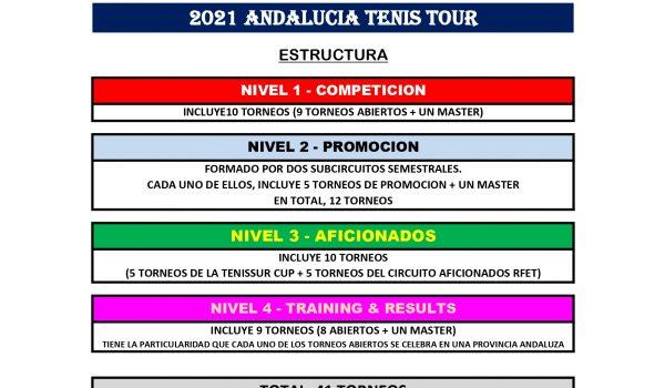 2021 ANDALUCIA TENIS TOUR. ESTRUCTURA