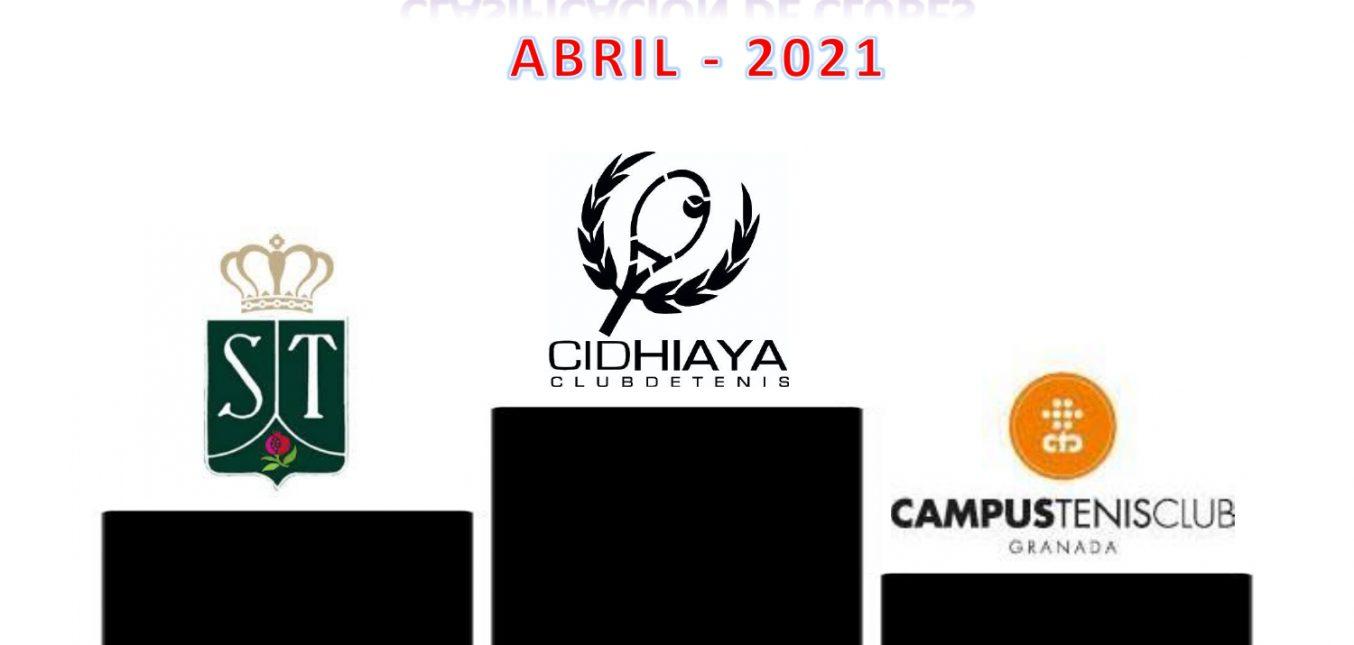 CLASIFICACION DE CLUBES. ABRIL 2021